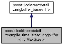 Boost: boost::lockfree::detail