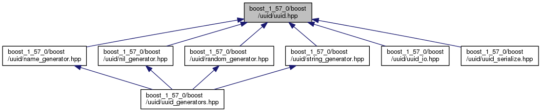 Boost: boost_1_57_0/boost/uuid/uuid hpp File Reference