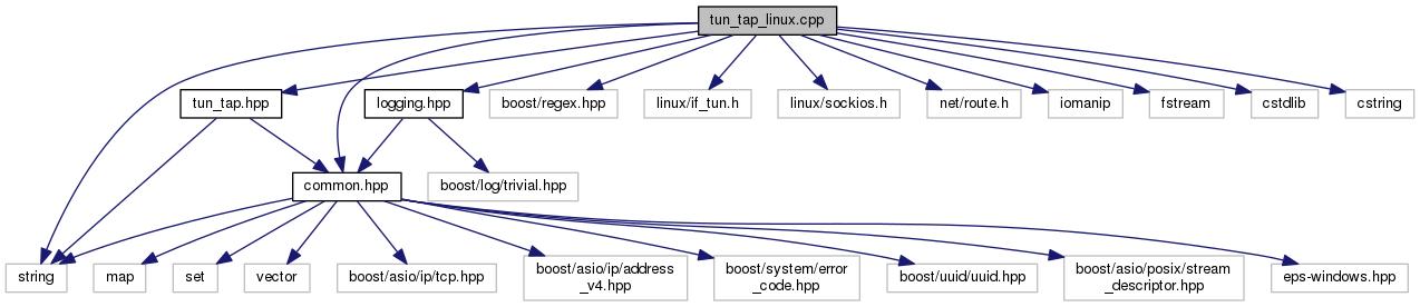 write a statement includes header files fstream string iomanip