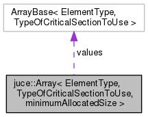 JUCE: juce::Array< ElementType, TypeOfCriticalSectionToUse
