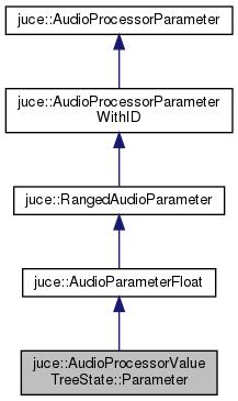 JUCE: juce::AudioProcessorValueTreeState::Parameter Class