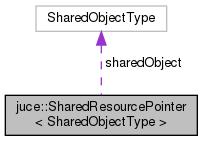 JUCE: juce::SharedResourcePointer< SharedObjectType > Class