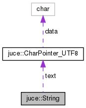 JUCE: juce::String Class Reference
