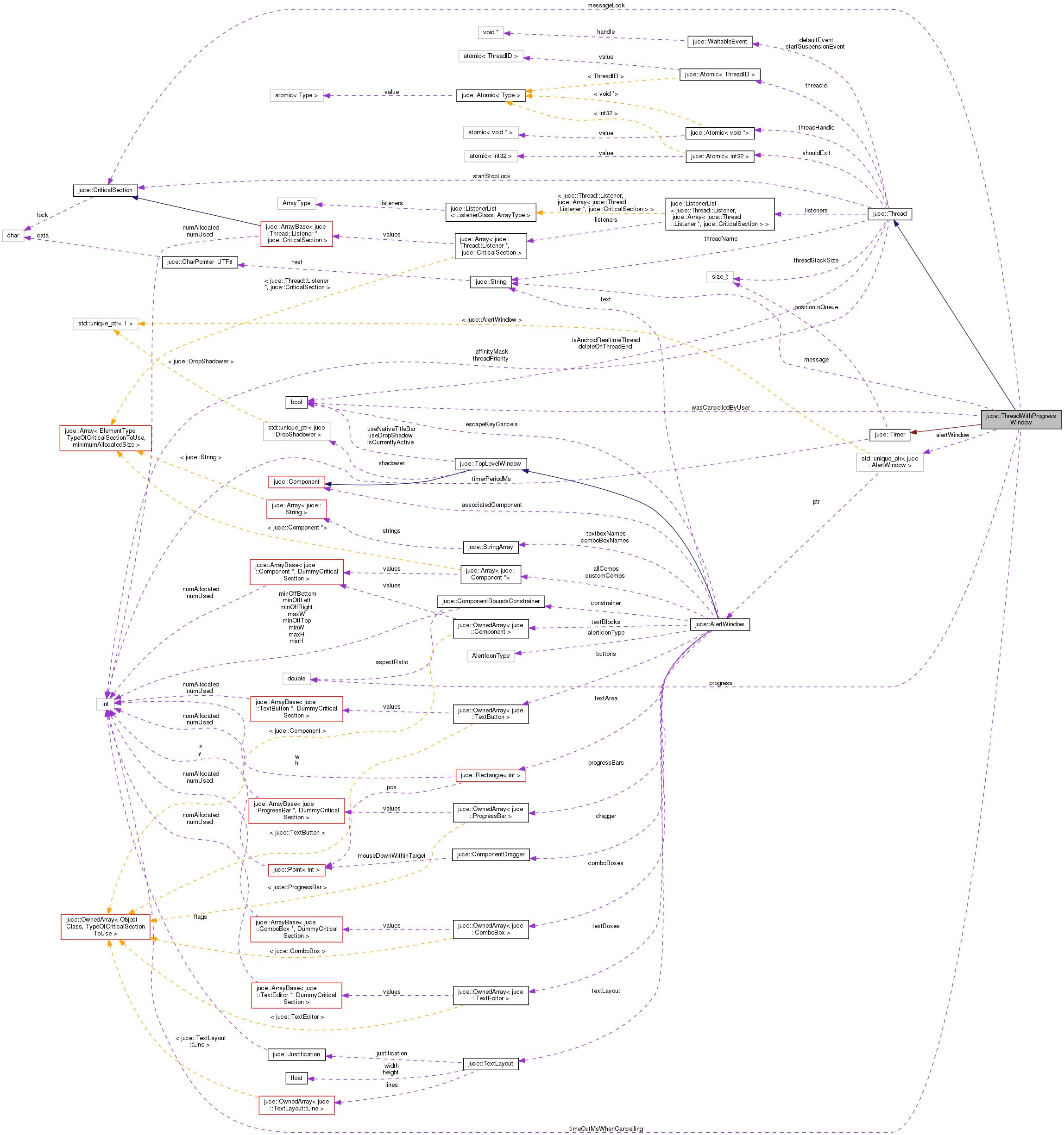 JUCE: juce::ThreadWithProgressWindow Class Reference