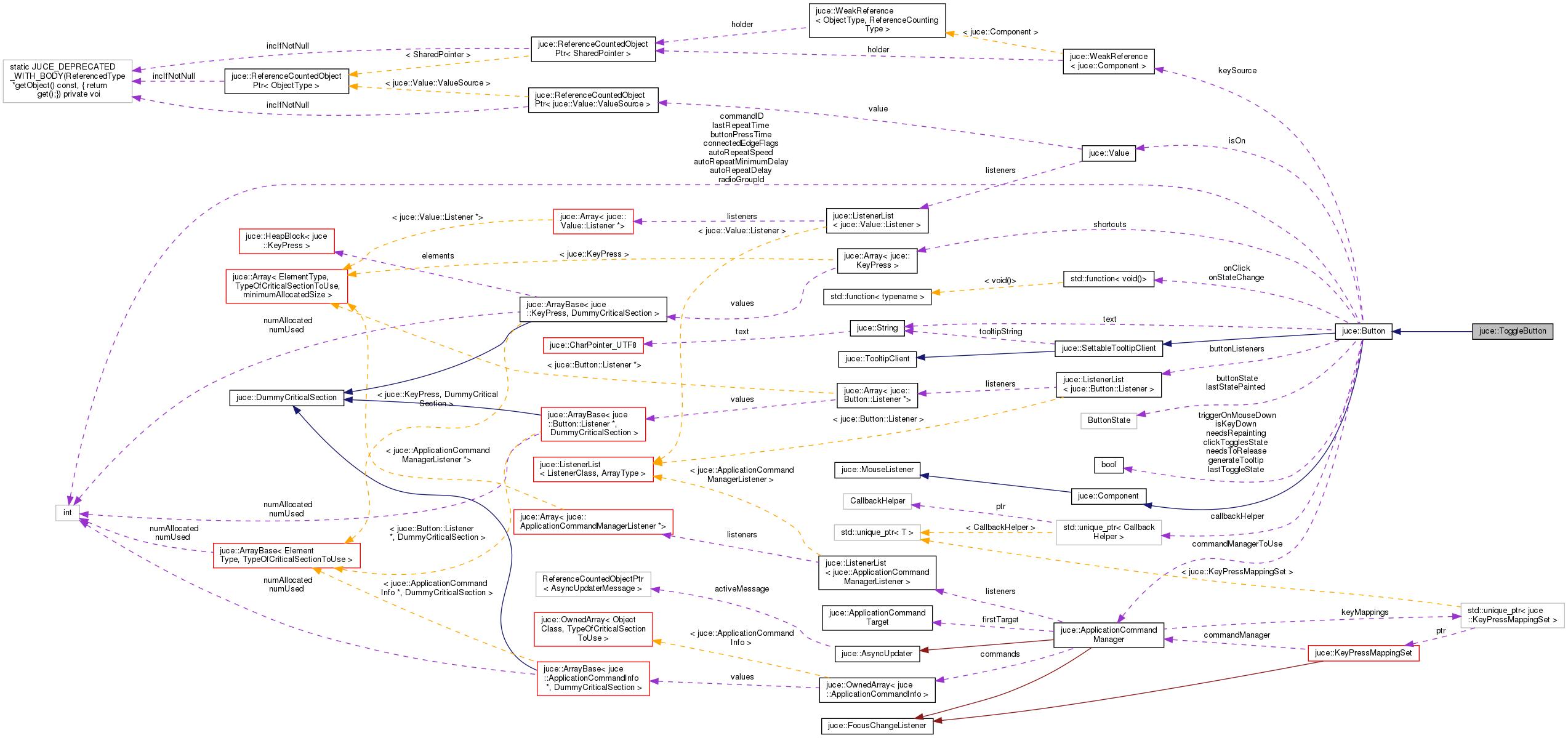 JUCE: juce::ToggleButton Class Reference