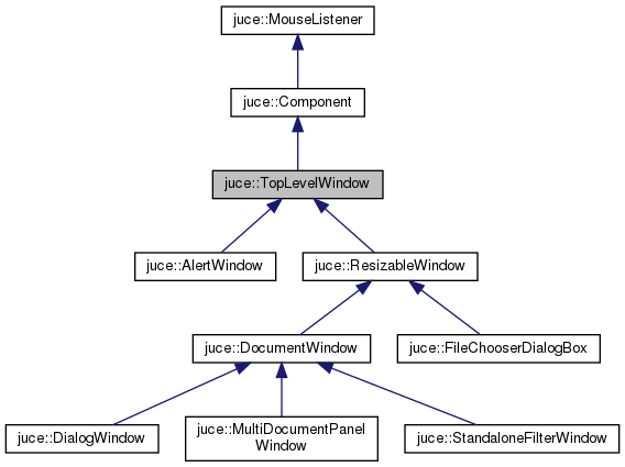 JUCE: juce::TopLevelWindow Class Reference
