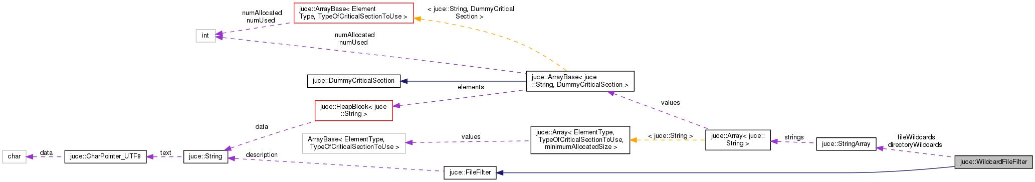 JUCE: juce::WildcardFileFilter Class Reference