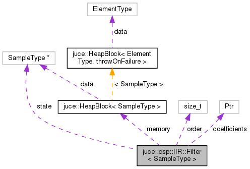 JUCE: juce::dsp::IIR::Filter< SampleType > Class Template
