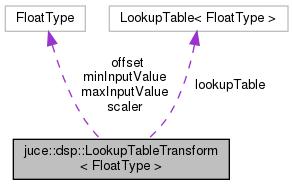 JUCE: juce::dsp::LookupTableTransform< FloatType > Class