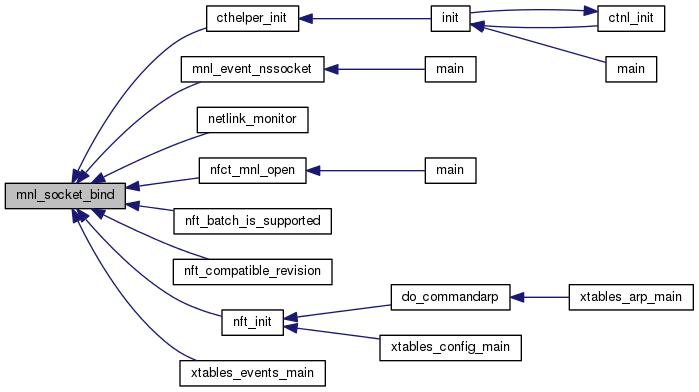 netfilter: Netlink socket helpers