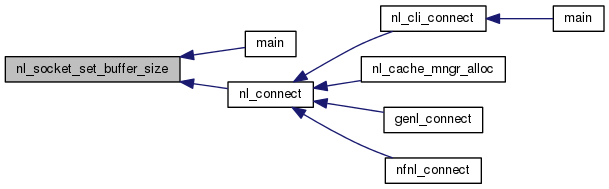 netfilter: Netlink socket helpers