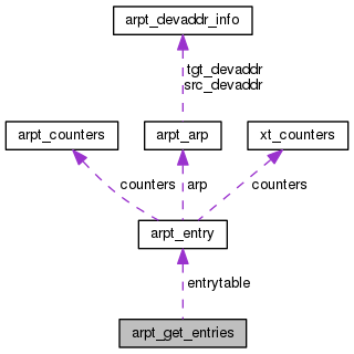 netfilter: arpt_get_entries Struct Reference